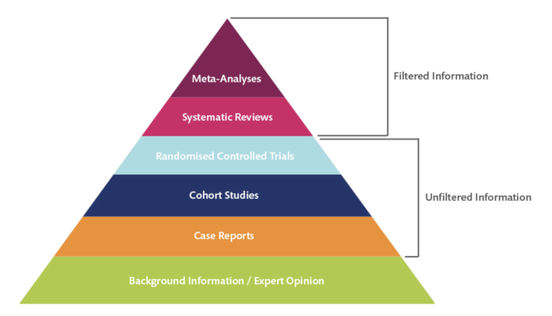 The evidence pyramid of validity